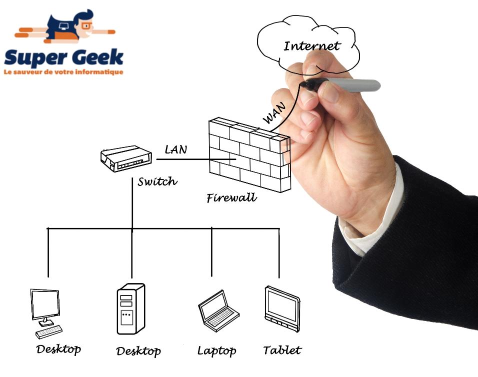 Schéma d'un réseau fournissant Internet à des équipements