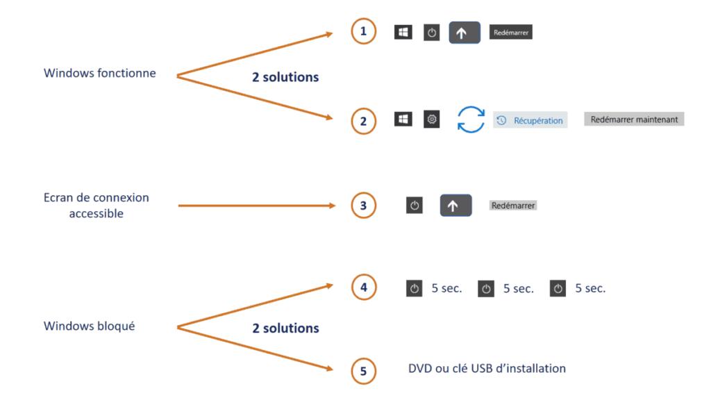 Reinitialiser PC - Les 5 solutions