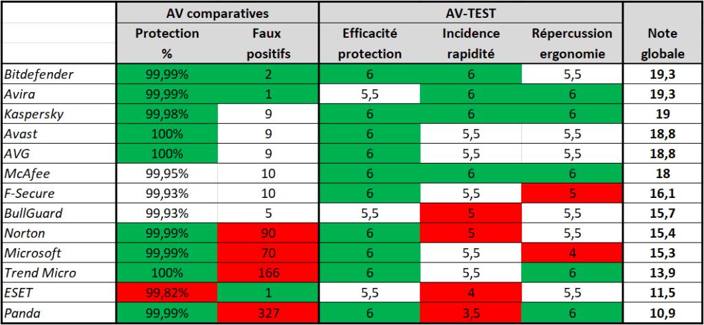 Tableau comparatif antivirus